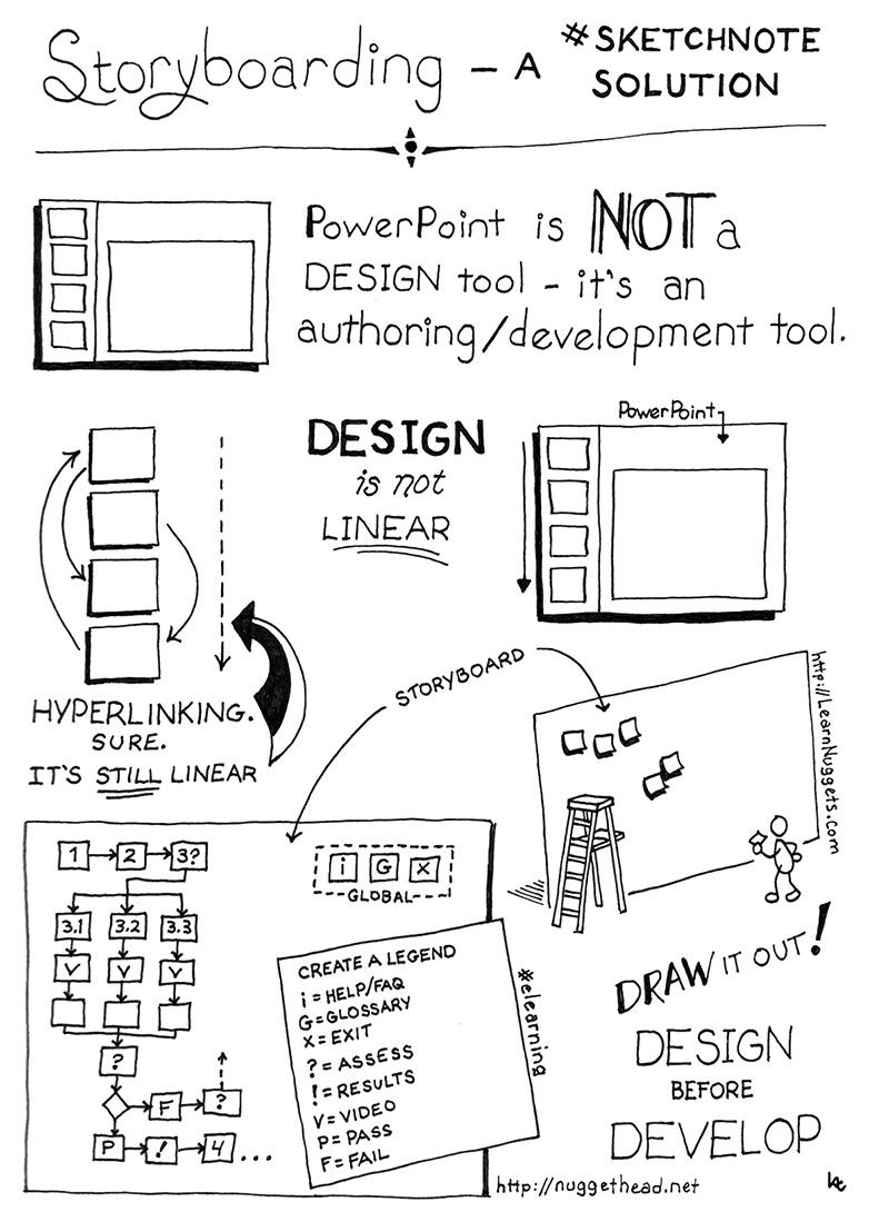 Storyboarding – A #Sketchnote Solution