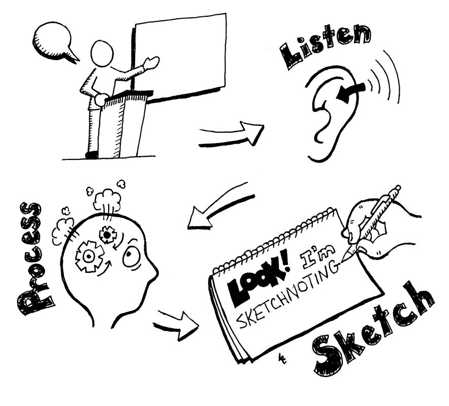 Sketchnote School: 6 Steps to Great Conference Sketchnotes