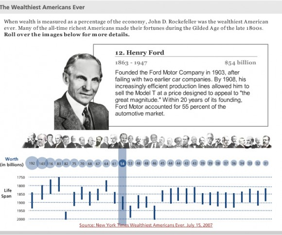 Wealthy Americans Timeline