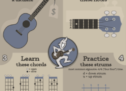 How to Play the Ukulele: Visual Guide